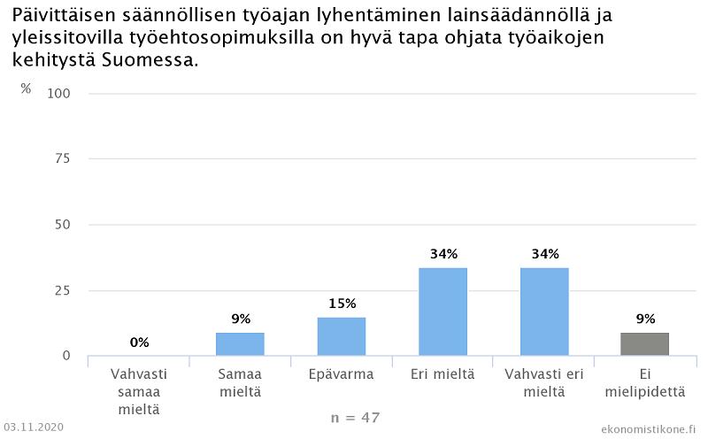 työaika lyhentäminen lainsäädäntö Ekonomistikone ekonomistit
