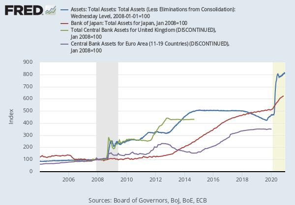 Fed arvopaperien ostoohjelma tase