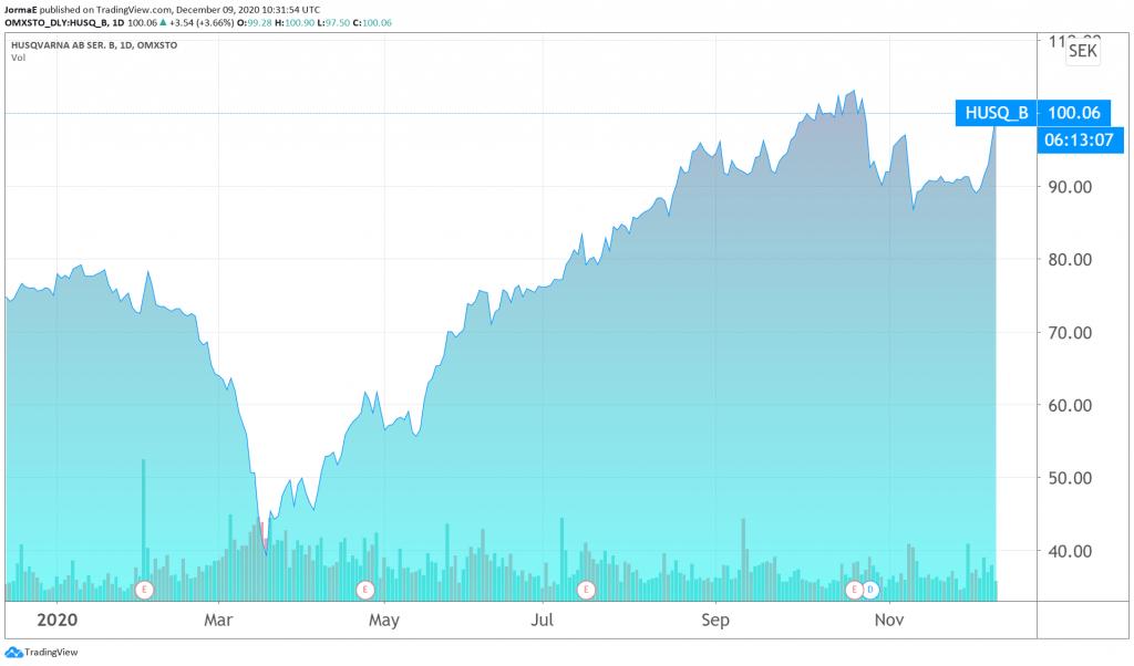 Husqvarna osakekurssi sijoittaminen talous pörssi