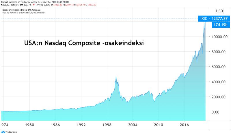 Nasdaq Composite osakeindeksi osakkeet pörssi sijoittaminen