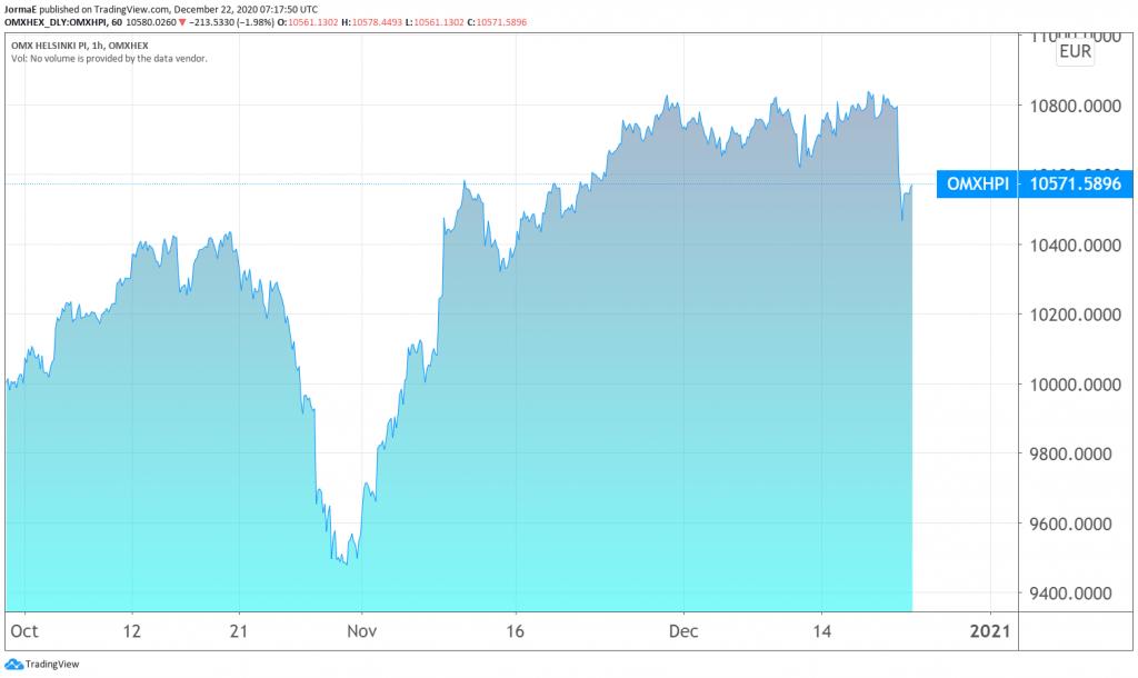 OMXH Helsingin pörssi sijoittaminen