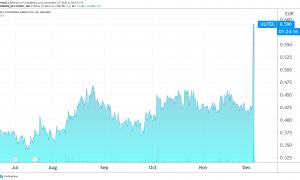 Plc Uutechnic Group osakekurssi sijoittaminen talous pörssi