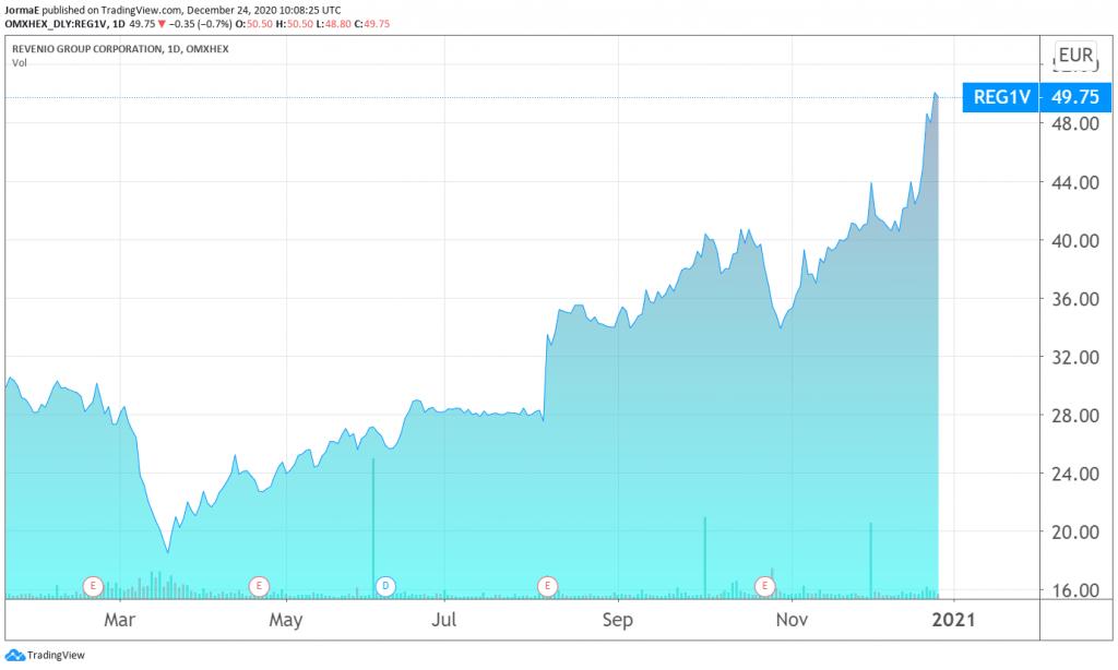 Revenio osakekurssi sijoittaminen pörssi