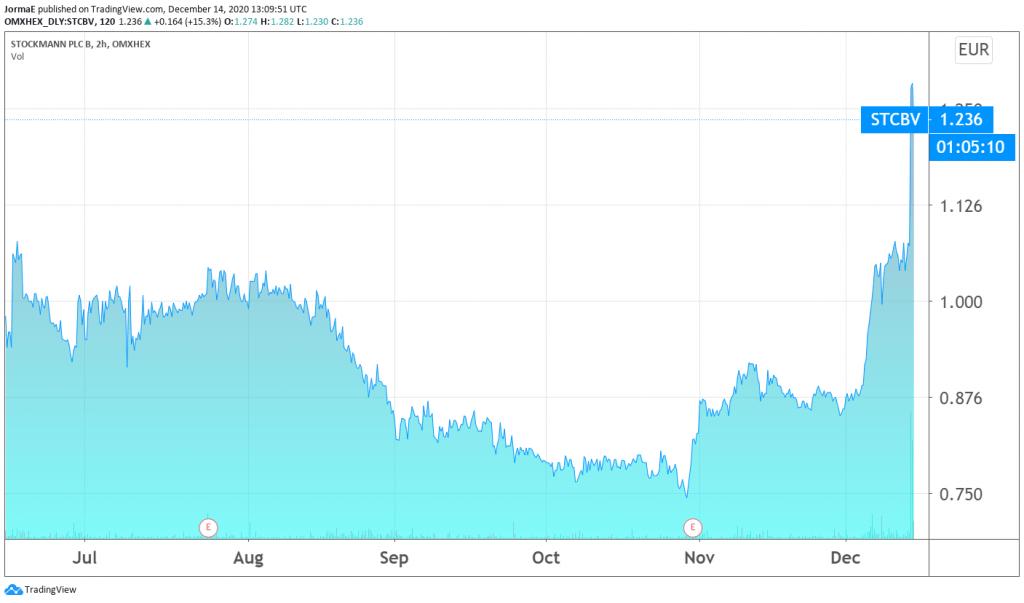Stockmann osakekurssi sijoittaminen talous pörssi