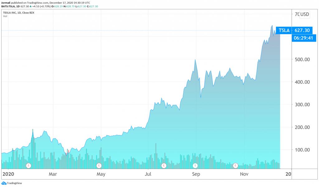 Tesla osakekurssi osake sijoittaminen pörssi