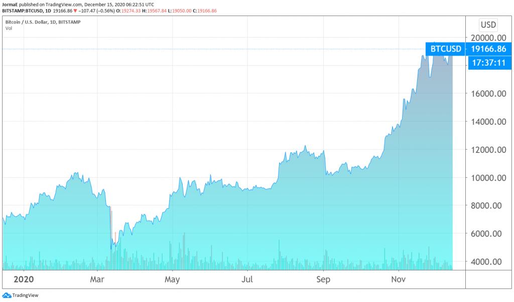 bitcoin dollari kurssinoteeraus kryptovaluutat