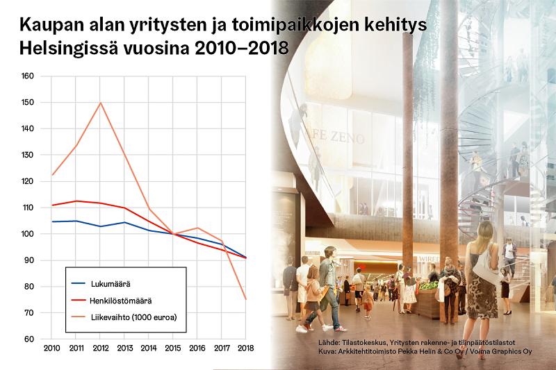 kaupan ala toimipaikat yritykset Helsinki