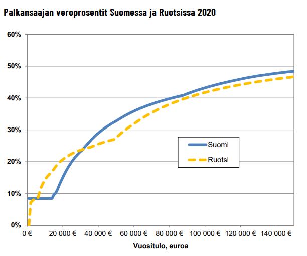 palkkojen verotus Suomi Ruotsi vertailu