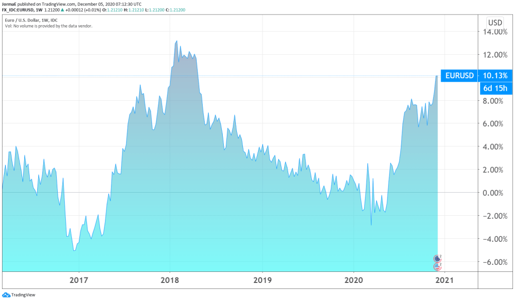 valuuttakurssi euro dollari talous