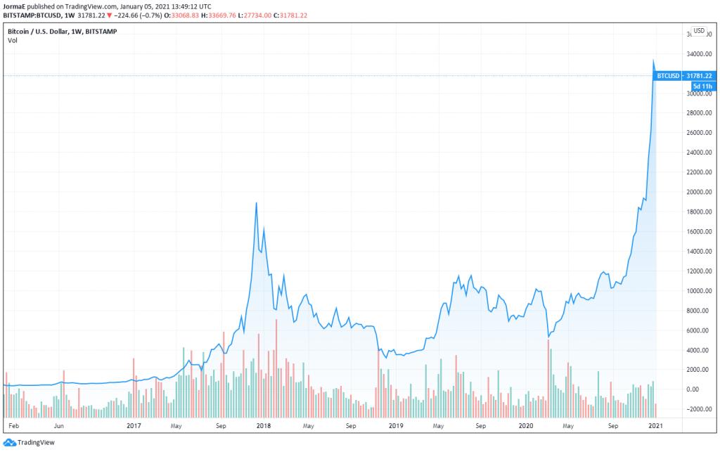Bitcoin osakekurssi sijoittaminen talous pörssi kryptovaluutta
