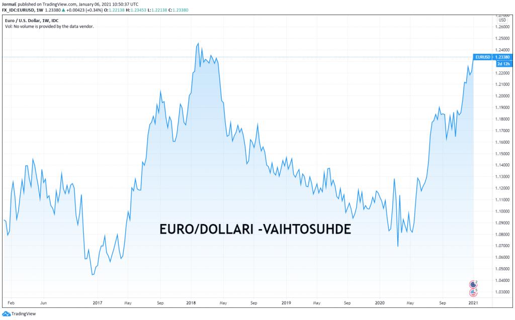euro dollari valuuttakurssit sijoittaminen