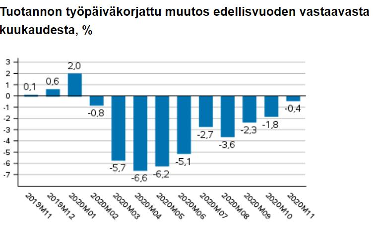 tuotanto talous Suomi