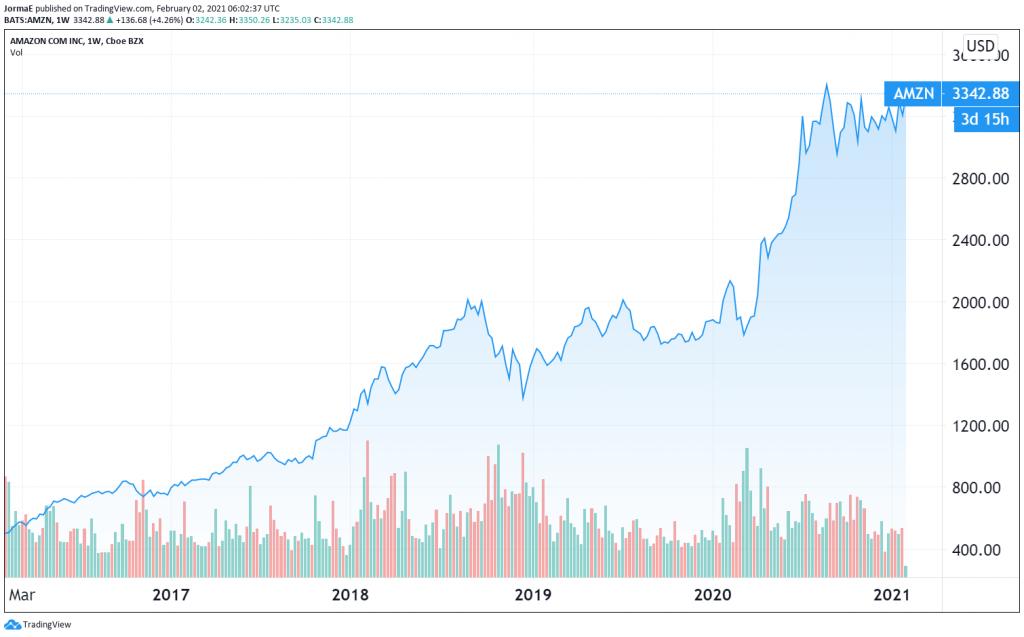 Amazon osakekurssi sijoittaminen talous pörssi