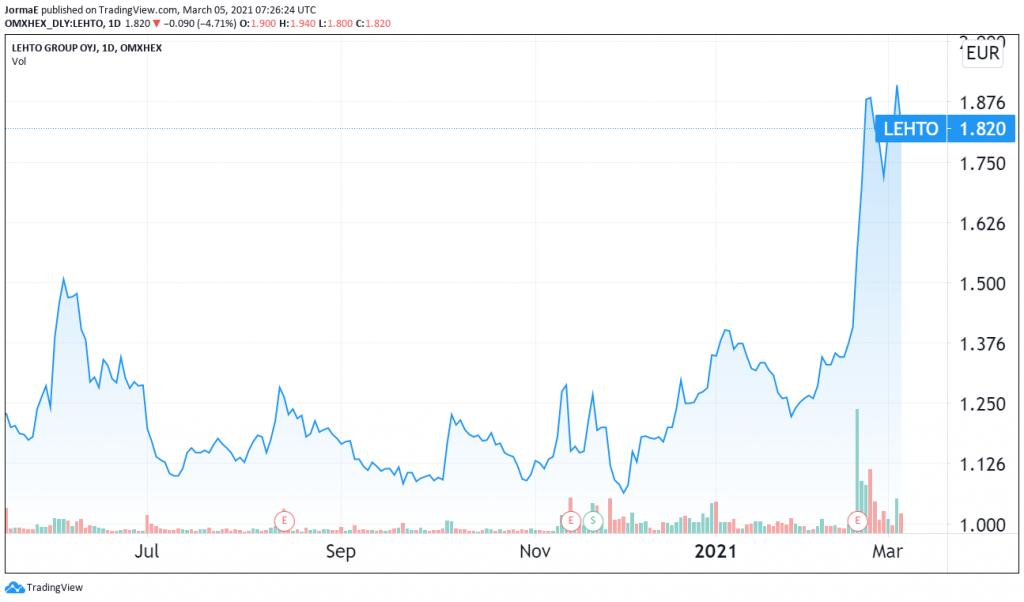 Lehto Group osakekurssi sijoittaminen talous pörssi
