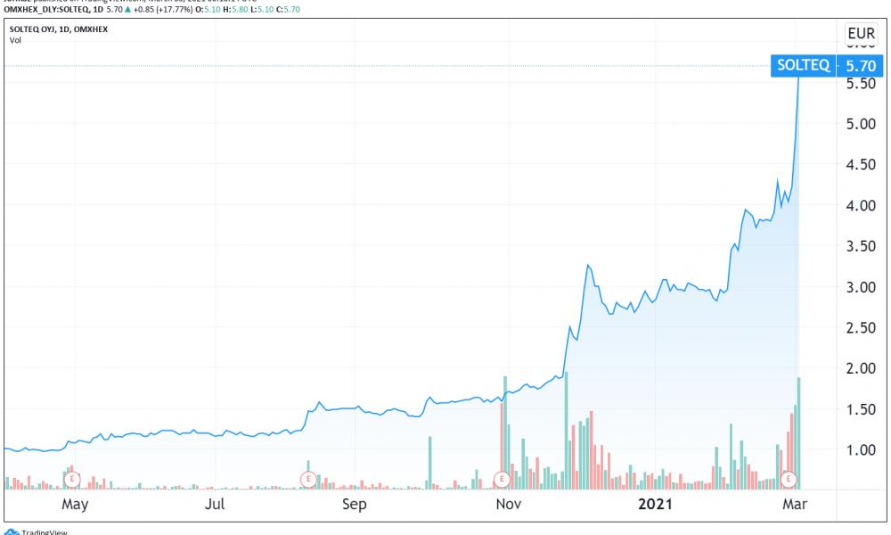 Solteq osakekurssi sijoittaminen pörssi