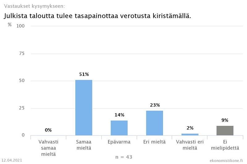 julkinen talous tasapainottaminen verotus ekonomistit talous