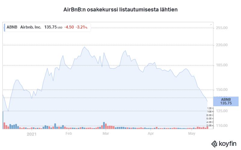 AirBnB osakekurssi sijoittaminen pörssi