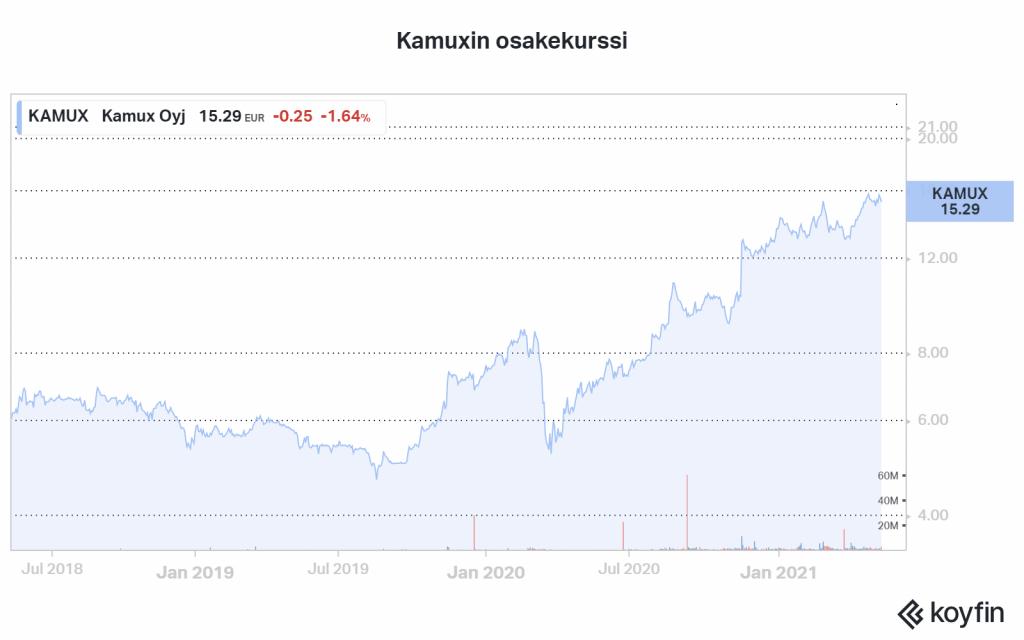 Kamux osakekurssi sijoittaminen talous pörssi