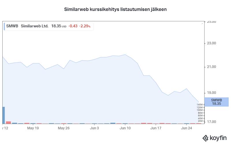 Similarweb kurssikehitys osake sijoittaminen