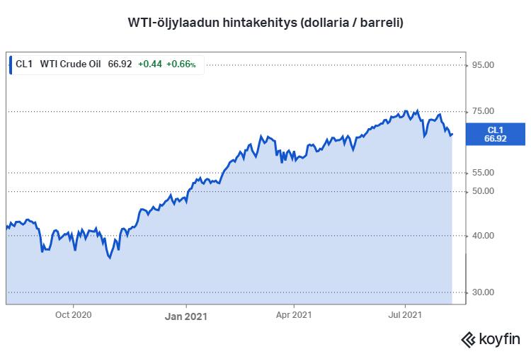 öljyn hinta WTI laatu talous