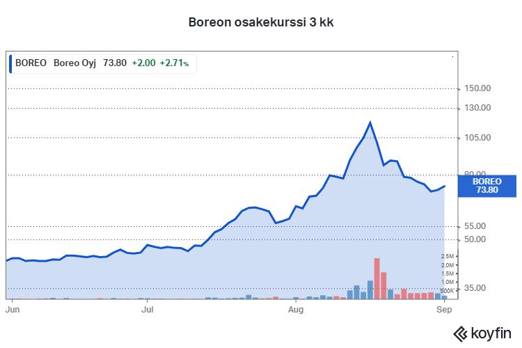 Boreo osakekurssi pörssi sijoittaminen