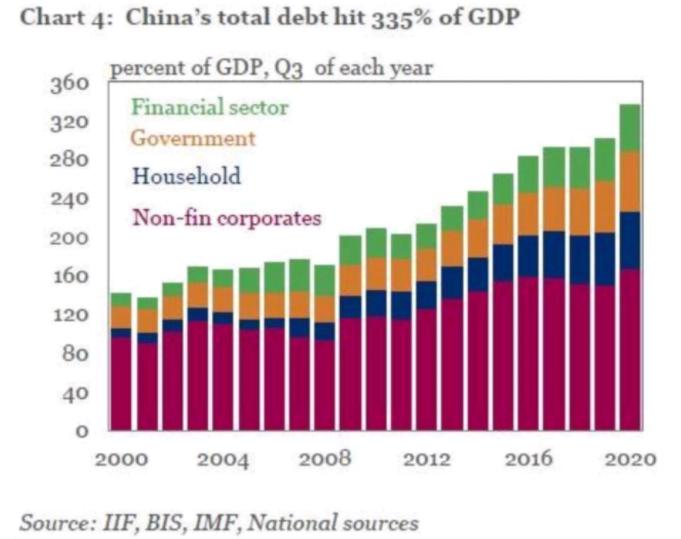 Kiina velka