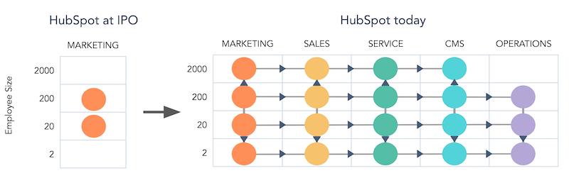 HubSpot on siirtynyt uusille liiketoiminta-alueille. Innovaation kulttuuri toimii.