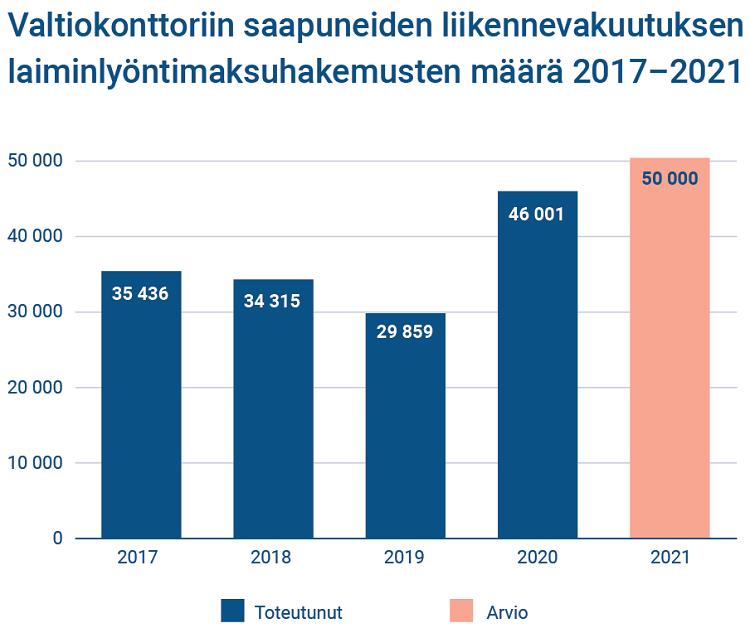 liikennevakuutus laiminlyöntimaksuhakemukset valtiokonttori autoilu